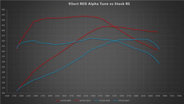 INFINITI Q50Q60 Red Alpha Tune With Ecutek Bluetooth Module
