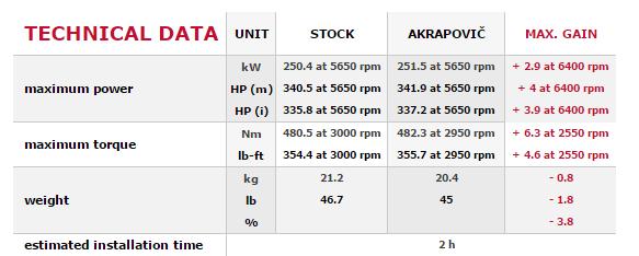 AKRAPOVIC MTP-BM/SS/2H Выхлопная система Evolution Line (SS) для BMW 340i (F30, F31) / 440i (F32)